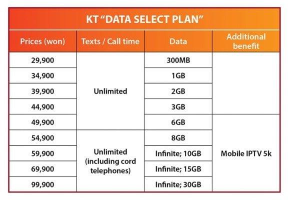 KT smartphone plan