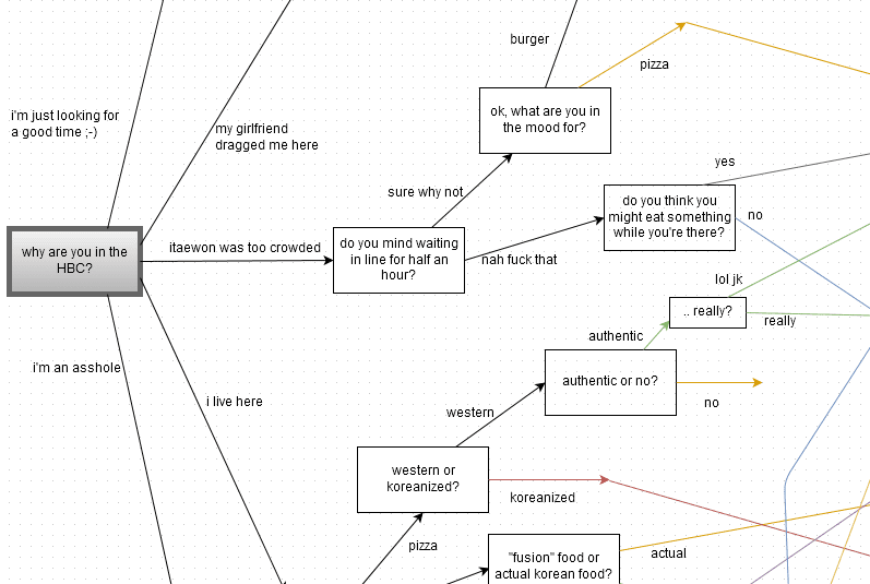 A Reddit User Created a Flowchart to Help You Decide Where to Eat in